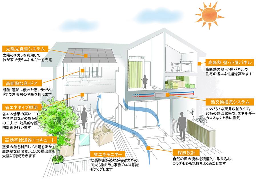 ゼロエネルギー住宅 モニター募集